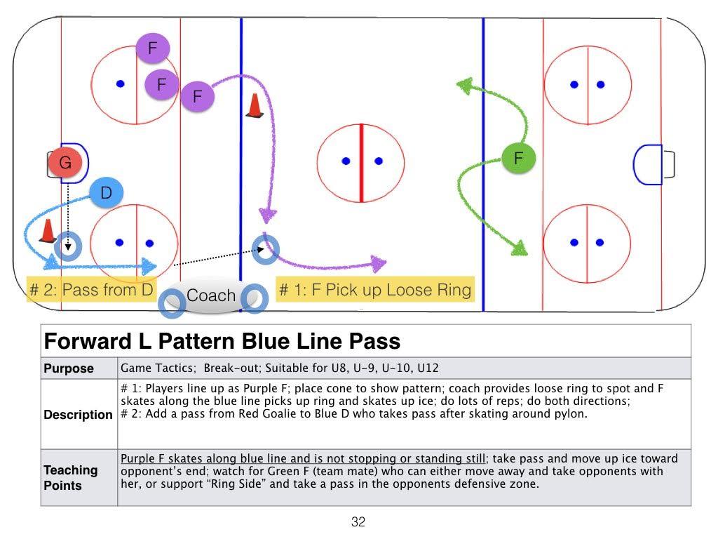 Drills plays nepean ringette new forward l patter blue line u9 u12 ccuart Gallery